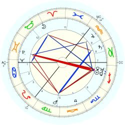 Birth Defect: Body 4065 - natal chart (Placidus)