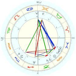 Tallulah Bankhead natal chart