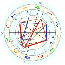 August Lilli - natal chart (Placidus)