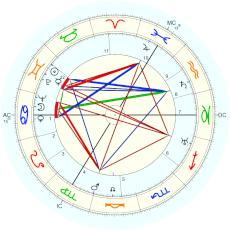 Bob Hope : Rectified by Isaac Starkman - natal chart (Placidus)