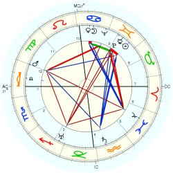 Bob Hope - natal chart (Placidus)