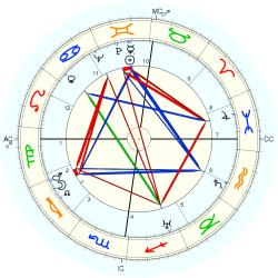 Birth Defect: Body 4099 - natal chart (Placidus)