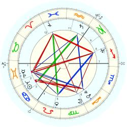 Amy Johnson - natal chart (Placidus)