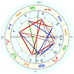 James Cozzens - natal chart (Placidus)