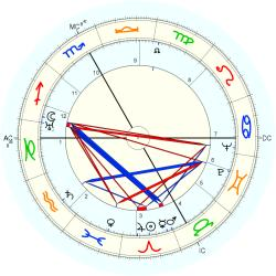 Medical: Cancer 4145 - natal chart (Placidus)