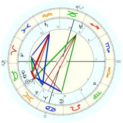 Margery Louise Allingham - natal chart (Placidus)