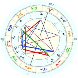 Medical: Cancer 4166 - natal chart (Placidus)