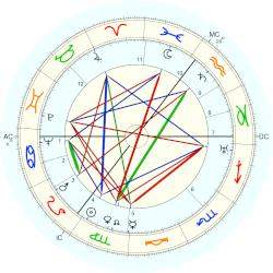 Christopher Isherwood - natal chart (Placidus)
