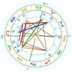 Birth Defect: Organs 4171 - natal chart (Placidus)