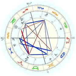 Anna May Wong - natal chart (Placidus)