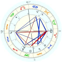 Medical: Cancer 4193 - natal chart (Placidus)