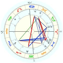 Infant Mortality 4205 - natal chart (Placidus)