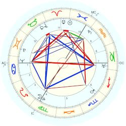 Albert Speer - natal chart (Placidus)