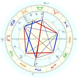 Richard Loeb - natal chart (Placidus)