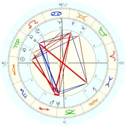 Red Smith - natal chart (Placidus)