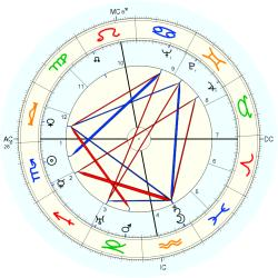 Mental Defective 4245 - natal chart (Placidus)
