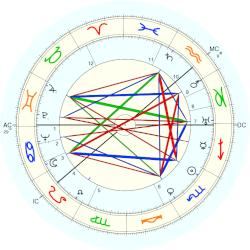 Queen of Belgium Astrid - natal chart (Placidus)