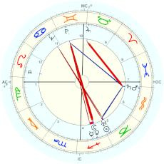 Howard Hughes : alternative December chart - natal chart (Placidus)