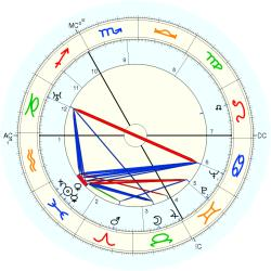 Medical: Cancer 4262 - natal chart (Placidus)
