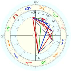 Bart Jan Bok - natal chart (Placidus)