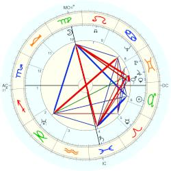 Mary Astor - natal chart (Placidus)