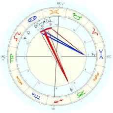 Anne Morrow Lindbergh : Rectified by Isaac Starkman - natal chart (Placidus)