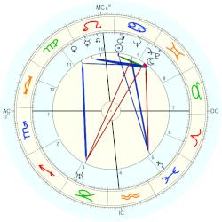 Clifford Odets - natal chart (Placidus)