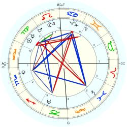 Kathryn Murray - natal chart (Placidus)