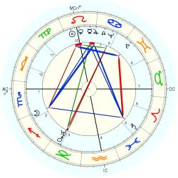 Medical: Cancer 4361 - natal chart (Placidus)