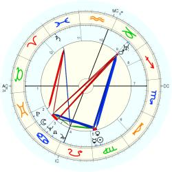 Walter Reuther - natal chart (Placidus)