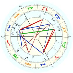 Mental Defective 4379 - natal chart (Placidus)