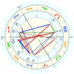 Medical: Cancer 4390 - natal chart (Placidus)
