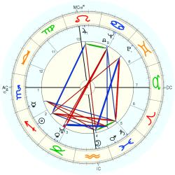 Amedeo Nazzari - natal chart (Placidus)
