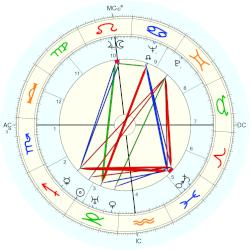 James Roosevelt - natal chart (Placidus)