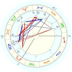 andre date horoscope date
