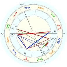 Jimmy Stewart : Rectified by Isaac Starkman - natal chart (Placidus)