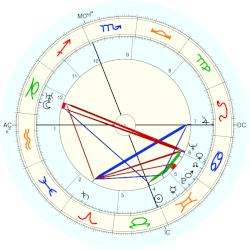 James Stewart - natal chart (Placidus)