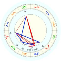 Ian Fleming - natal chart (noon, no houses)