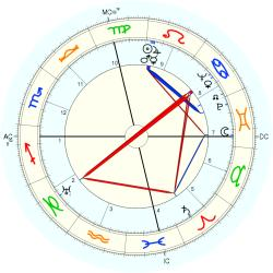 Collier Young - natal chart (Placidus)