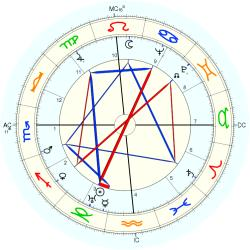 Birth Defect: Dwarf 4467 - natal chart (Placidus)