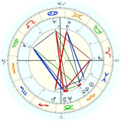 Out of Body 4475 - natal chart (Placidus)