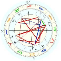 Medical: Alzheimer's 4517 - natal chart (Placidus)
