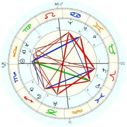 Robert Beatty - natal chart (Placidus)