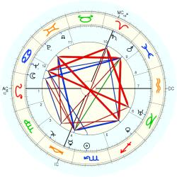 James Reston - natal chart (Placidus)