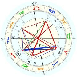 Jr.  Douglas Fairbanks - natal chart (Placidus)