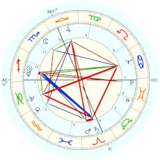Jr. Douglas Fairbanks : Rectified by Isaac Starkman - natal chart (Placidus)