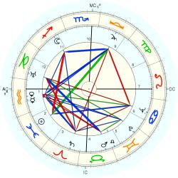 Tancredo Neves - natal chart (Placidus)