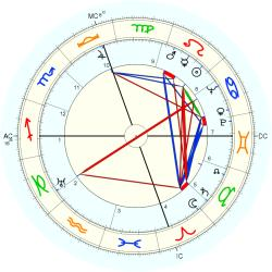 Medical: Cancer 4564 - natal chart (Placidus)