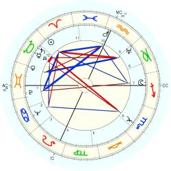Huntington Hartford - natal chart (Placidus)