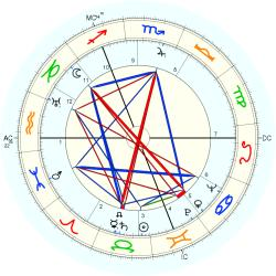 Alberic O'Kelly De Galway - natal chart (Placidus)